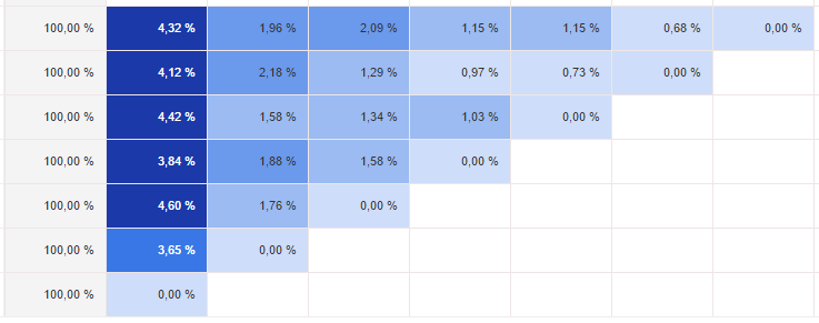 Когортный анализ вюнит-экономике