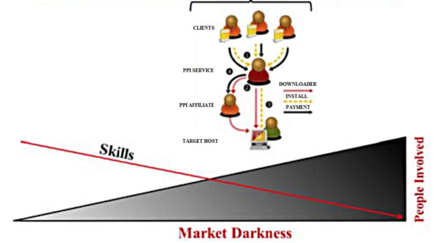Inside the business model for botnets