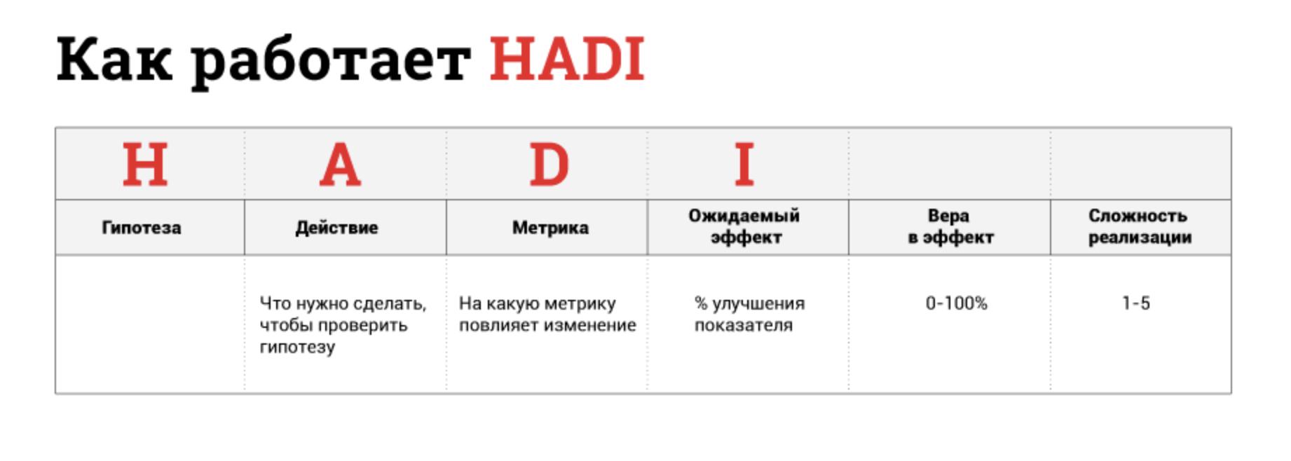 Как работать и развивать продукт по HADI-циклам