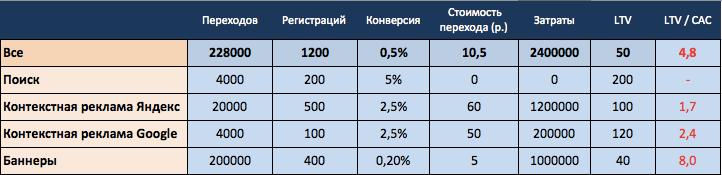 Сегментация. Основной инструмент мобильной и веб аналитики