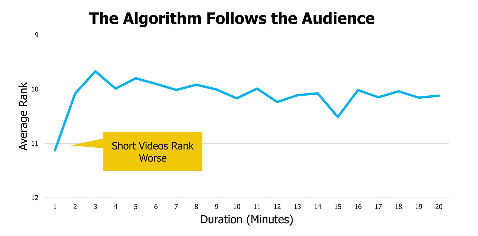 YouTube SEO: Reverse Engineering YouTube Search Algorithm