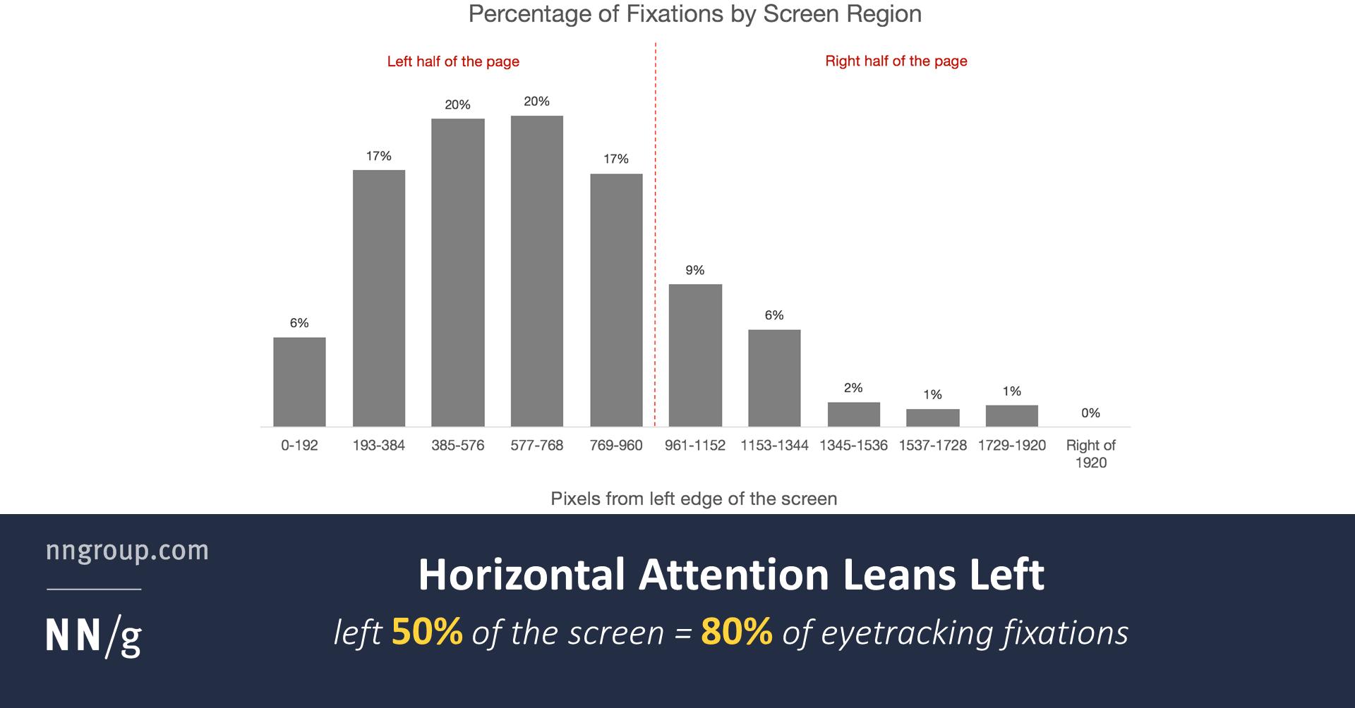 Horizontal Attention Leans Left