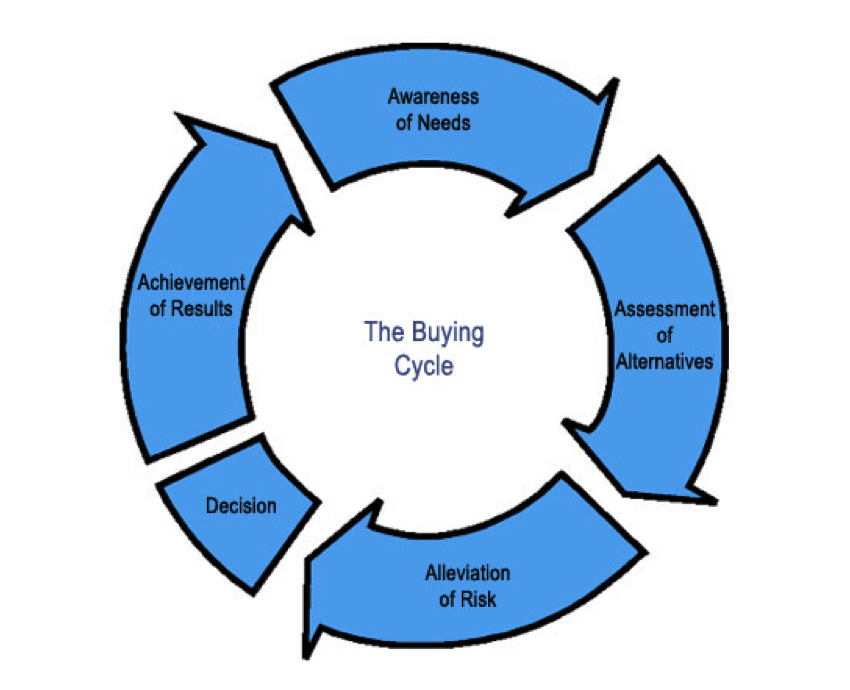 How to Optimize Your Site for Every Stage of the Buy Cycle
