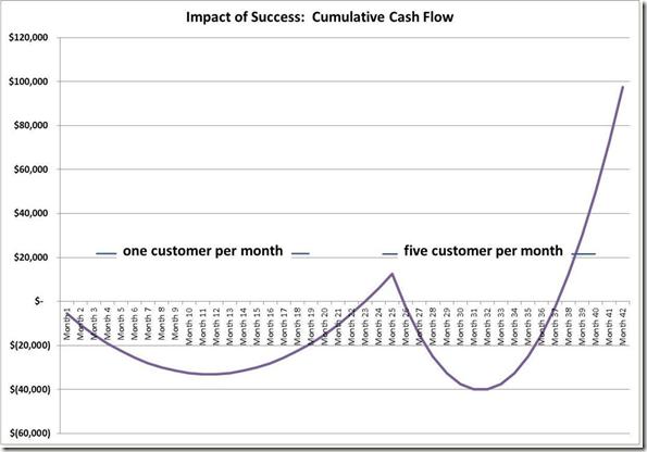 Аналитика SaaS бизнеса. Особенности бизнес модели