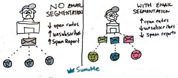 8 примеров сегментации email-базы для увеличения конверсии