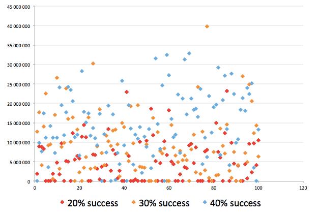 Уроки по пути из аналитика в продакт менеджеры (часть 2)