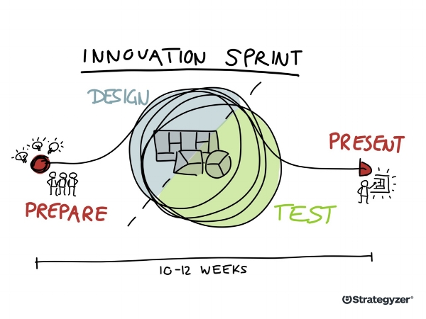 What Can You Expect After A 12 Week Innovation Sprint?
