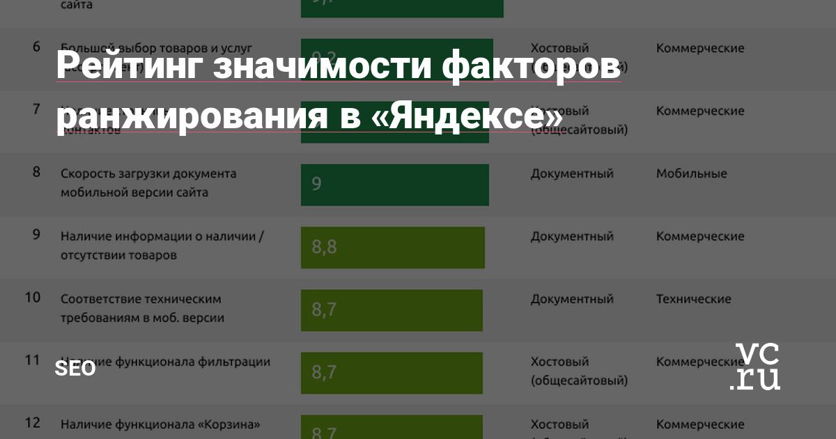 Гайд: факторы ранжирования в Яндекс и Google