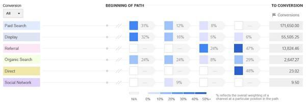 Как определить ценность конверсии с длинным циклом продаж