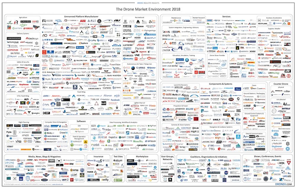 Вот так выглядит рынок стартапов про дроны