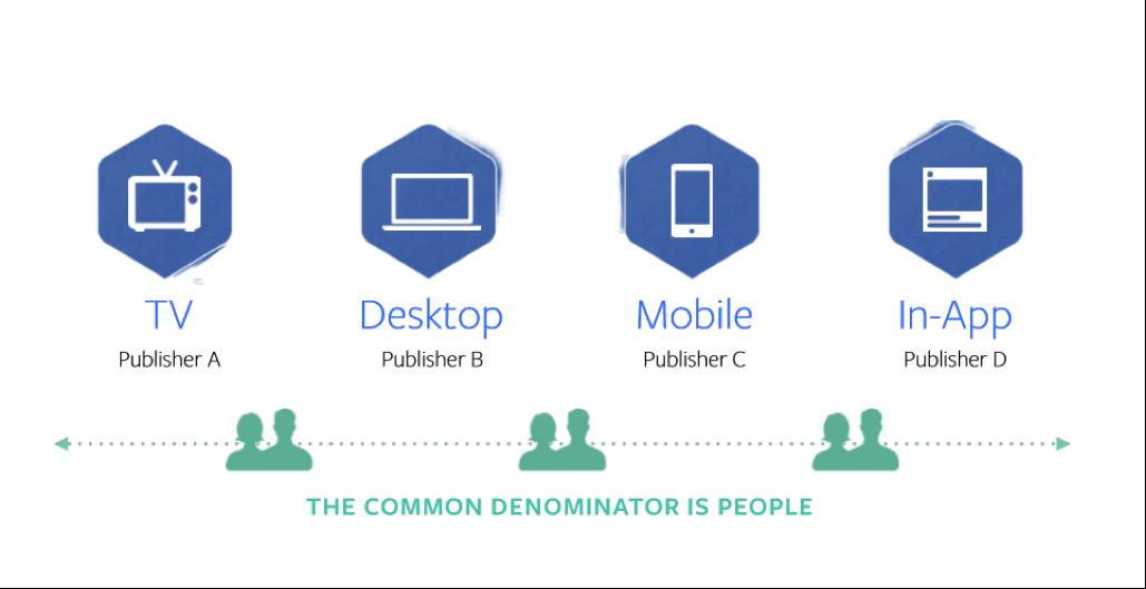 Что такое facebook-атрибуция, и чем она полезна для рекламодателей