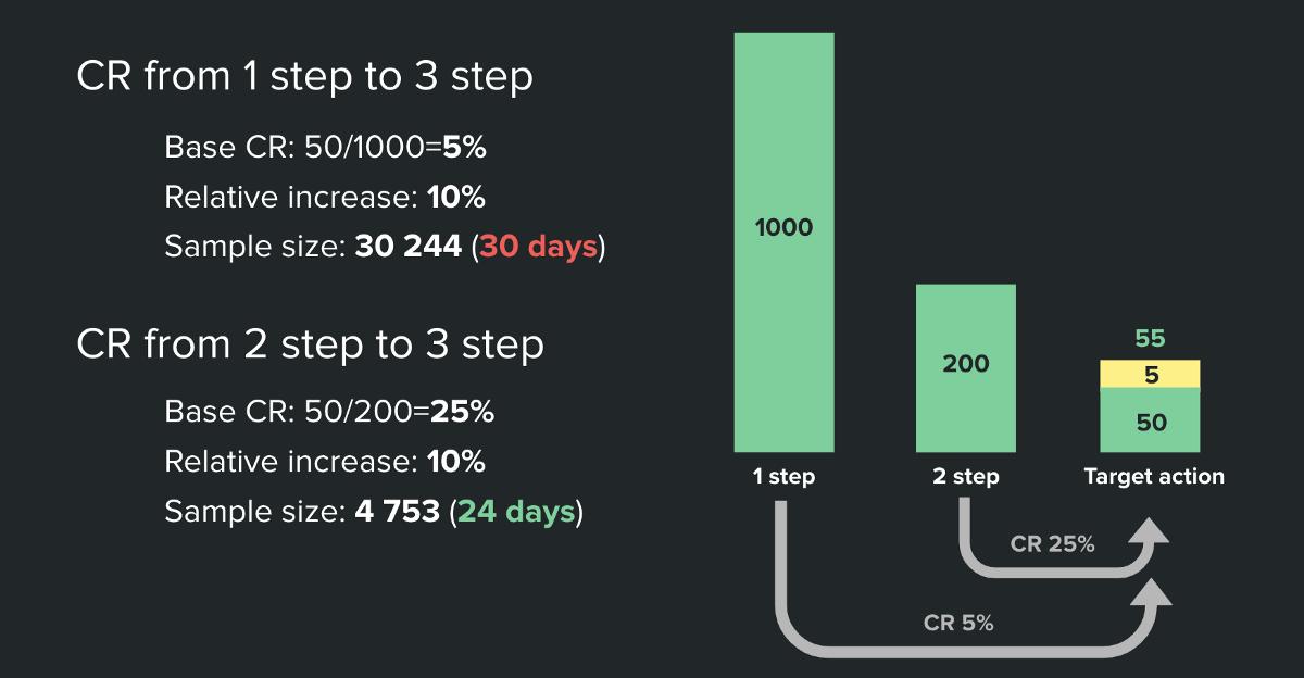 Быстрое и простое A/B-тестирование в стартапе