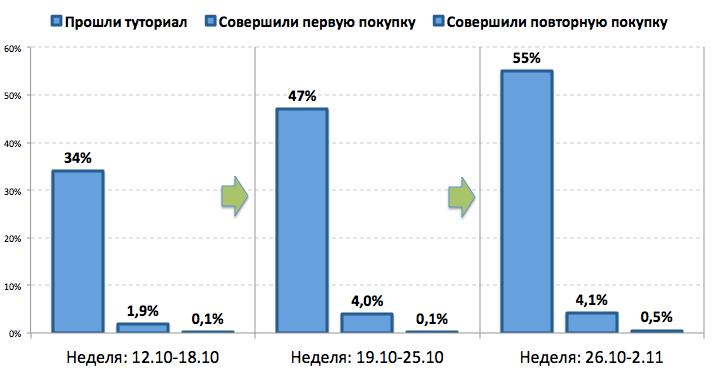 Когортный анализ в маркетинге и продуктовой аналитике