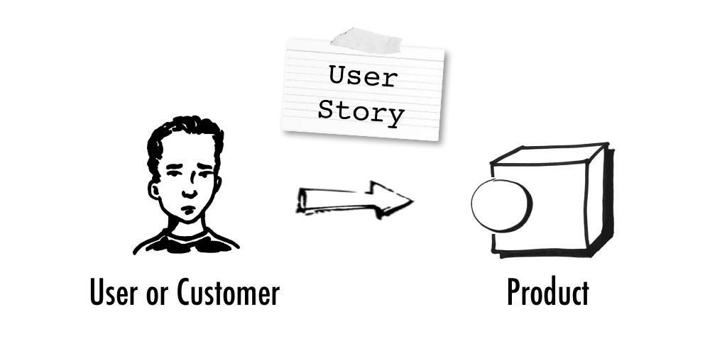 Как составлять хорошие User Story: 10 советов