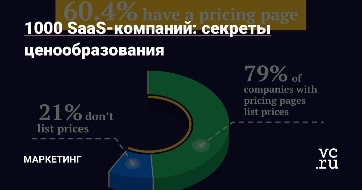 Исследование ценообразования в IT-продуктах
