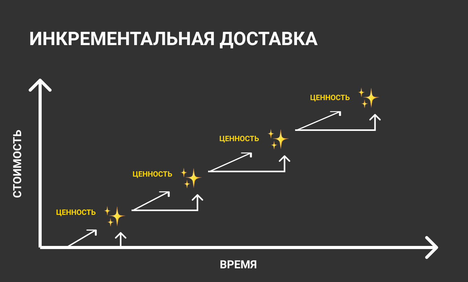 """Инкрементальная доставка и """"Циклы Деминга"""""""