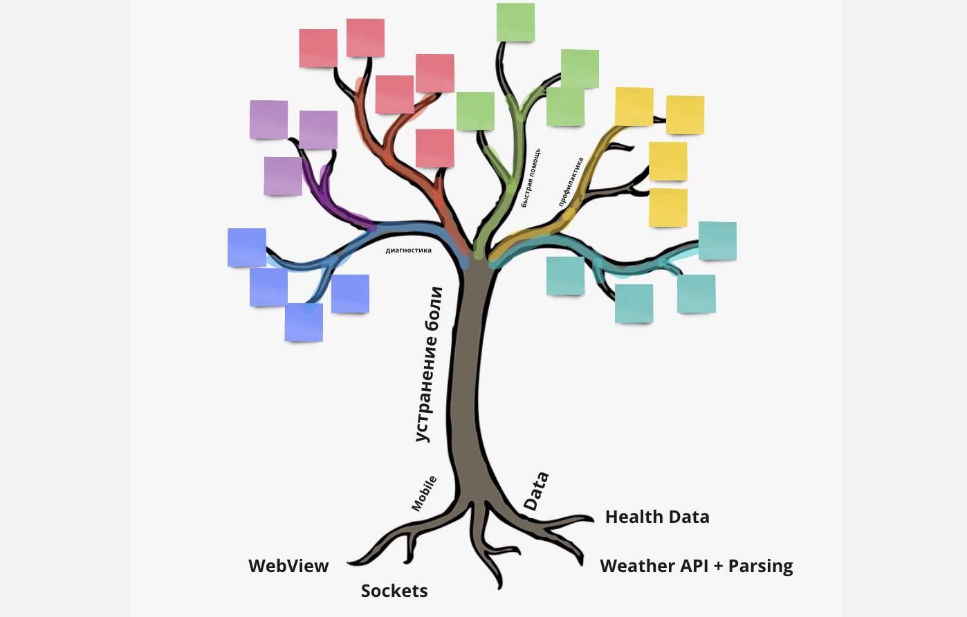"""Методология """"Дерево продукта (Product Tree)"""""""