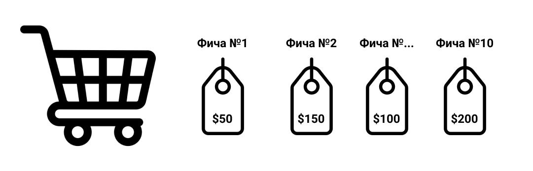 Buy-a-Feature: фреймворк для приоритезации фич в фокус-группах