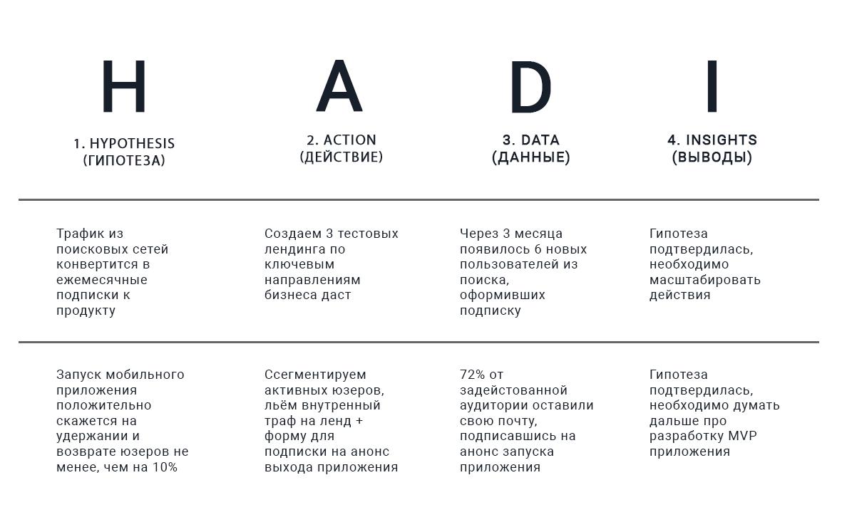 Что такое HADI-циклы и как они работают