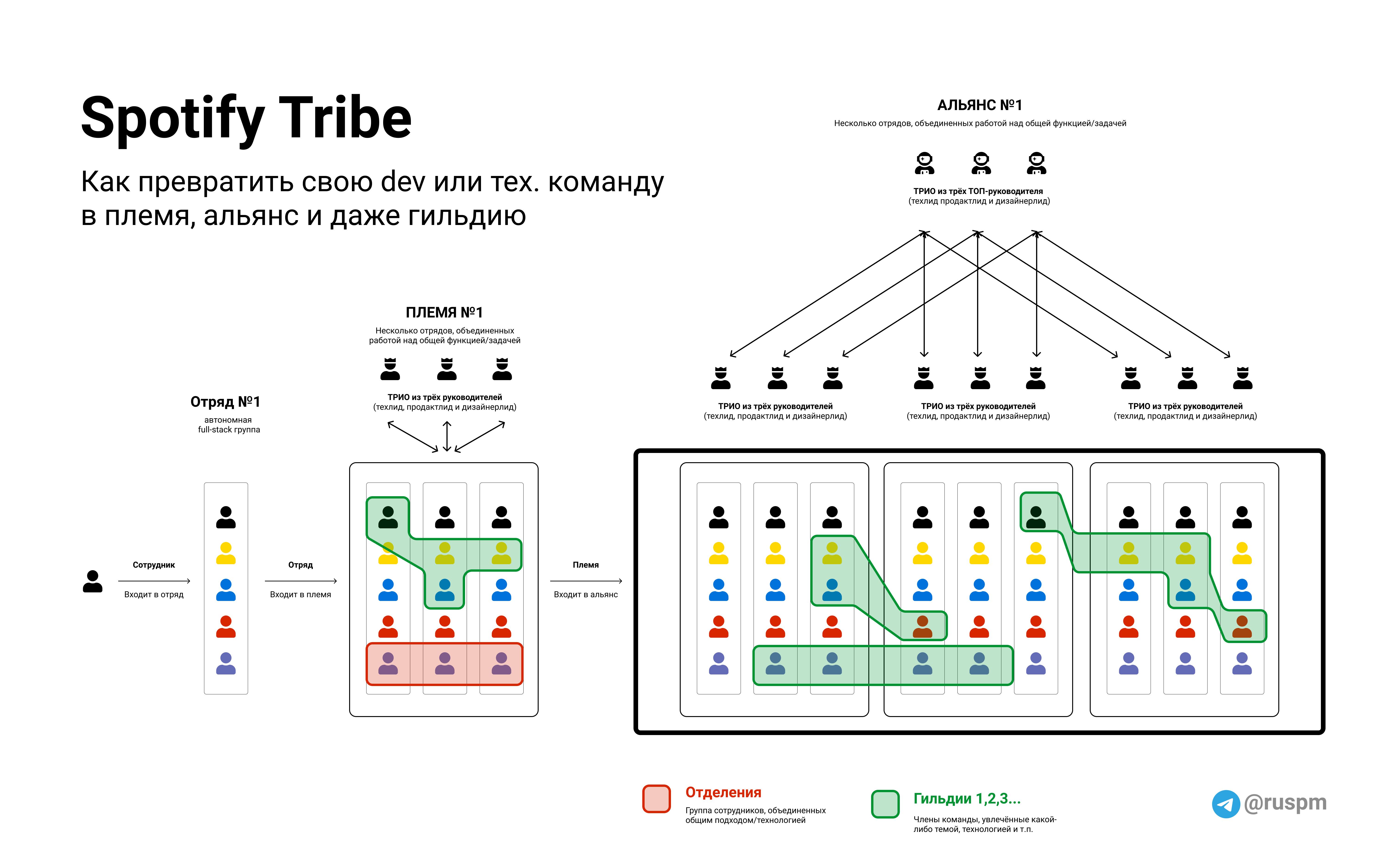 Методология Spotify Tribe: как превратить команду в племя и даже гильдию