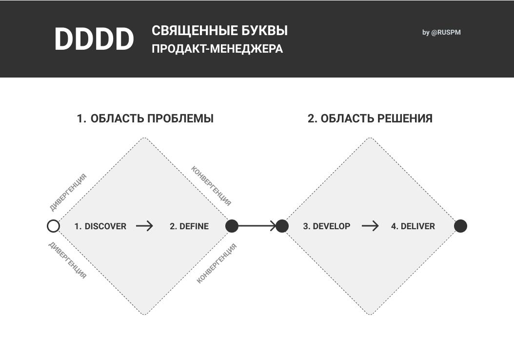DDDD: священные буквы продакт-менеджера